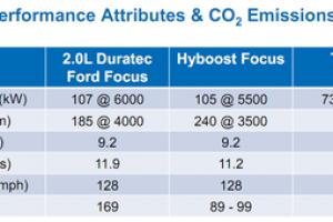 Hyboost Performance
